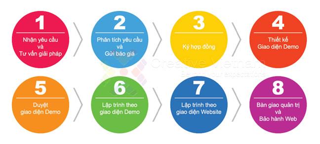 Quy trình thiết kế web